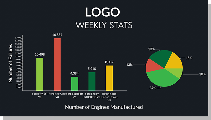 Company Stats and Graphs